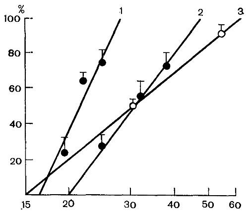 Линии регрессии «логарифм дозы-эффект» векурония