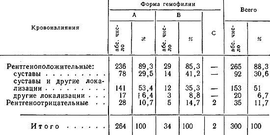 Частота кровоизлияний при различных формах гемофилии