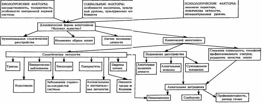 Алкоголизм (схема)