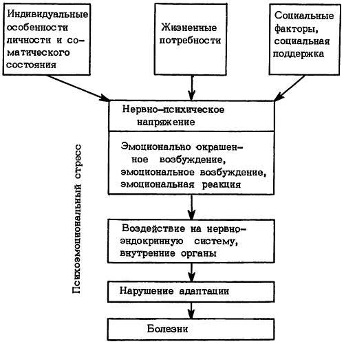 Развитие психоэмоционального стресса