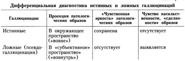 Дифференциальная диагностика «истинных» и «ложных» галлюцинаций