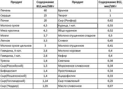 Список продуктов, где содержится витамин в12