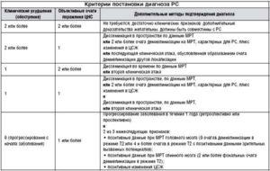 Симптомы для постановки диагноза рассеянного склероза