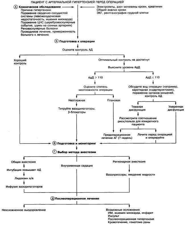 Алгоритм анестезии приартериальной гипертензии