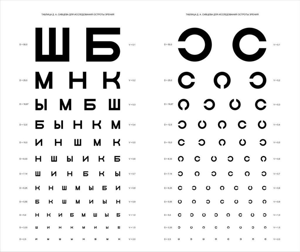 Таблица для определения остроты зрения Головина-Сивцева