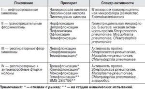фторхинолоны классификация