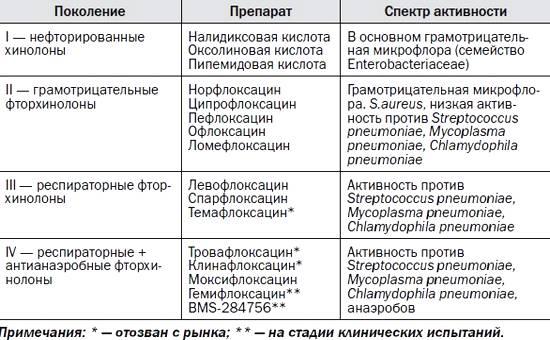 Фторхинолоны: классификация по поколениям