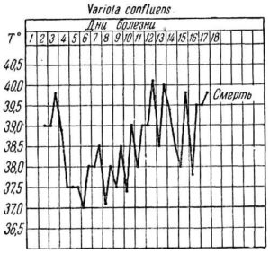 Кривая температура при variola confluens