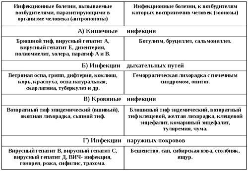 Основные инфекционные болезни и их классификация