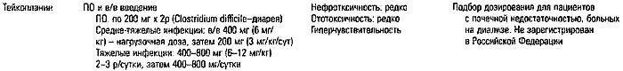 Тейкопланин: режим дозирования