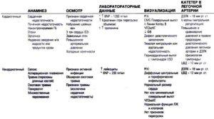 Отличия кардиогенного и некардиогенного отека легких