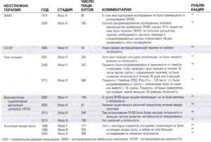 Резюме по неотложной терапии при остром повреждении легких и остром респираторном дистресс-синдроме