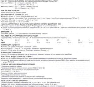 Установки вентиляцией у пациентов с ОРДС