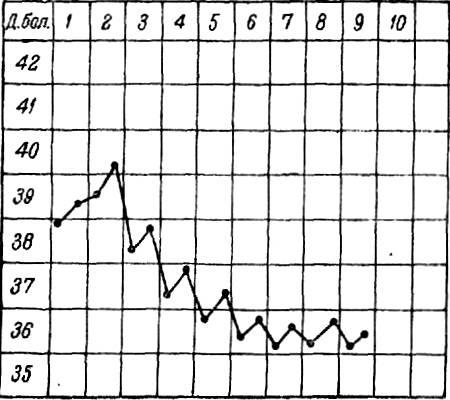 Кривая температуры при эпидемическом паротите