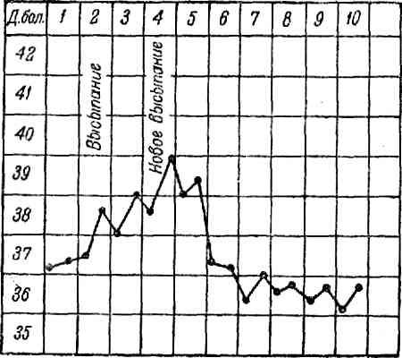 Кривая температуры при ветряной оспе