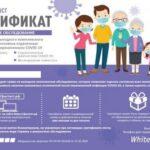 Комплексное обследование после коронавируса: сертификат на выездную услугу